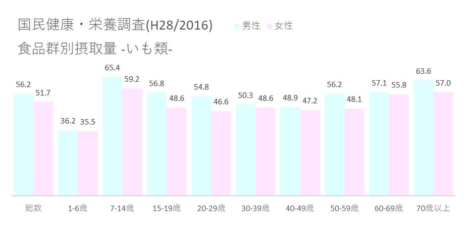 国民健康・栄養調査(H28 2016) 食品群別摂取量_いも類