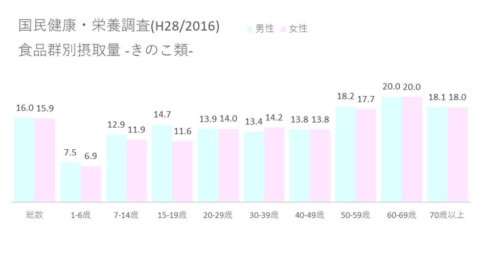 国民健康・栄養調査(H28 2016) 食品群別摂取量_きのこ類