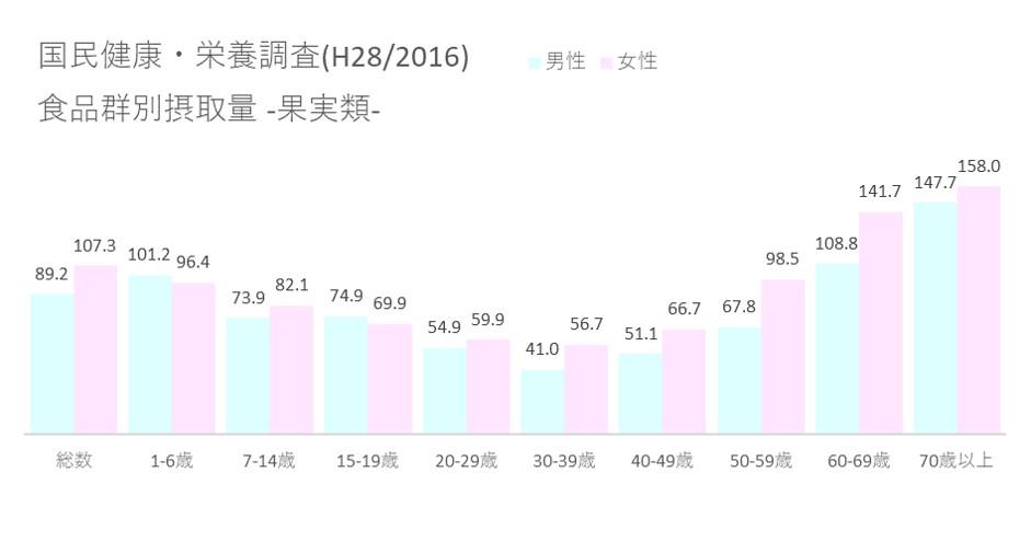 国民健康・栄養調査(H28 2016) 食品群別摂取量_果実類