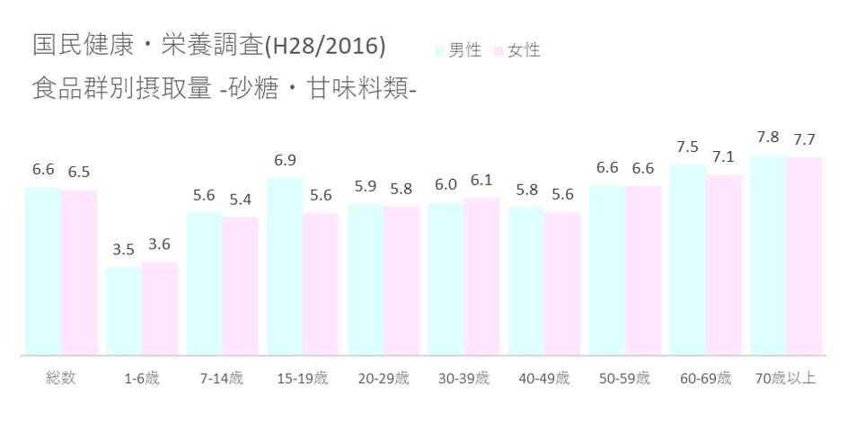 国民健康・栄養調査(H28 2016) 食品群別摂取量_砂糖・甘味料類
