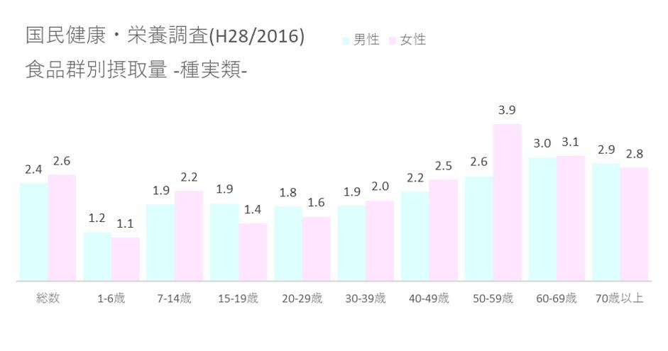 国民健康・栄養調査(H28 2016) 食品群別摂取量_種実類