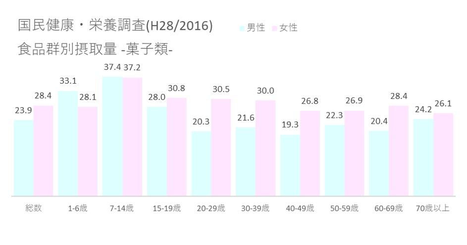 国民健康・栄養調査(H28 2016) 食品群別摂取量_菓子類