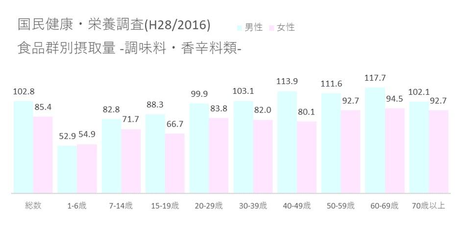 国民健康・栄養調査(H28 2016) 食品群別摂取量_調味料・香辛料類