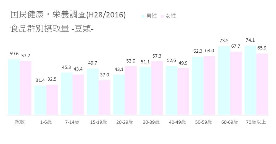 国民健康・栄養調査(H28 2016) 食品群別摂取量_豆類