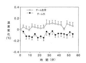 生姜体温図1-2