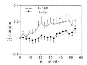 生姜体温図2-2