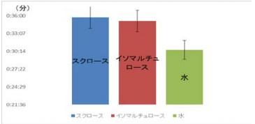 運動前のイソマルチュロースグラフ