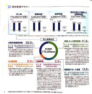 丸善CHIホールディングス株式会社株主通信201902-202001